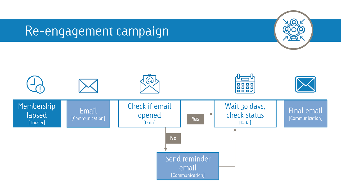re-engagement campaign workflow
