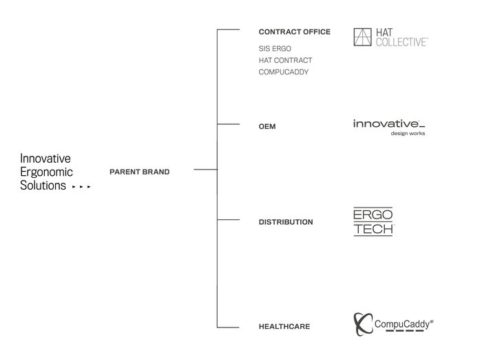 IES brand hierarchy graphic