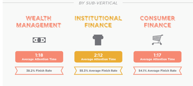 Financial Sub vertical Attention Rates